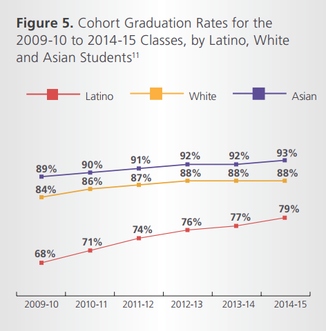 Latino graduation rate