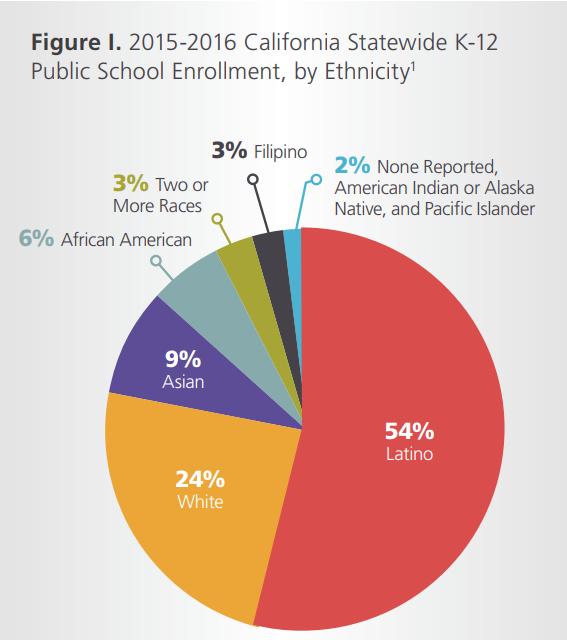 K-12 enrollment chart