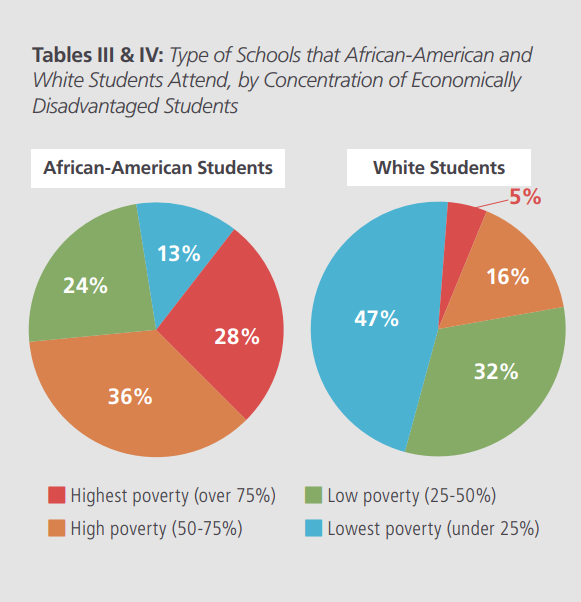 - African-American Students - Types of Schools Graph