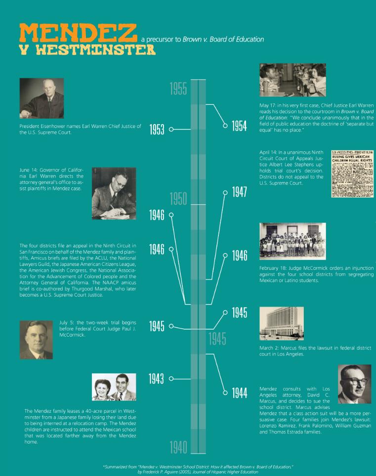 Mendez v. Westminster timeline